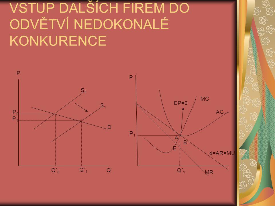 VSTUP DALŠÍCH FIREM DO ODVĚTVÍ NEDOKONALÉ KONKURENCE S0S0 S1S1 P P0P0 D Q´Q´ 0 P1P1 Q´ 1 MR P P1P1 d=AR=MU AC MC Q´ 1 EP=0 E A B