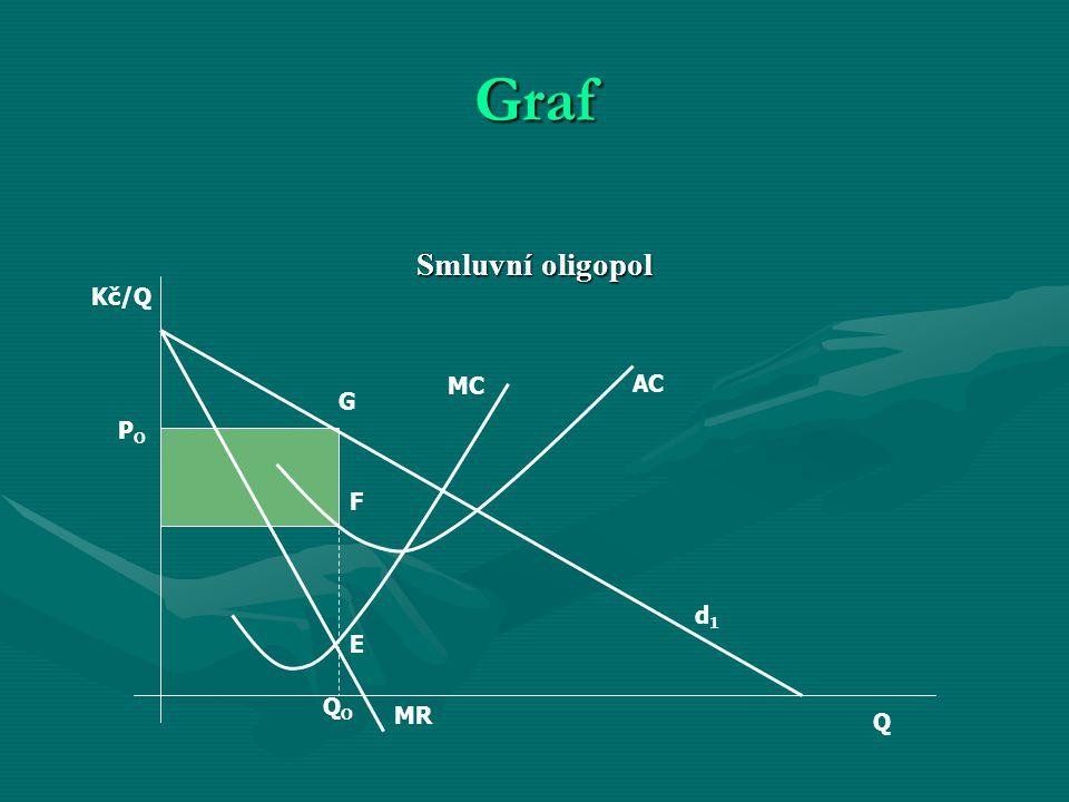 Graf Smluvní oligopol AC MC MR G F E d1d1 Q Kč/Q POPO QOQO