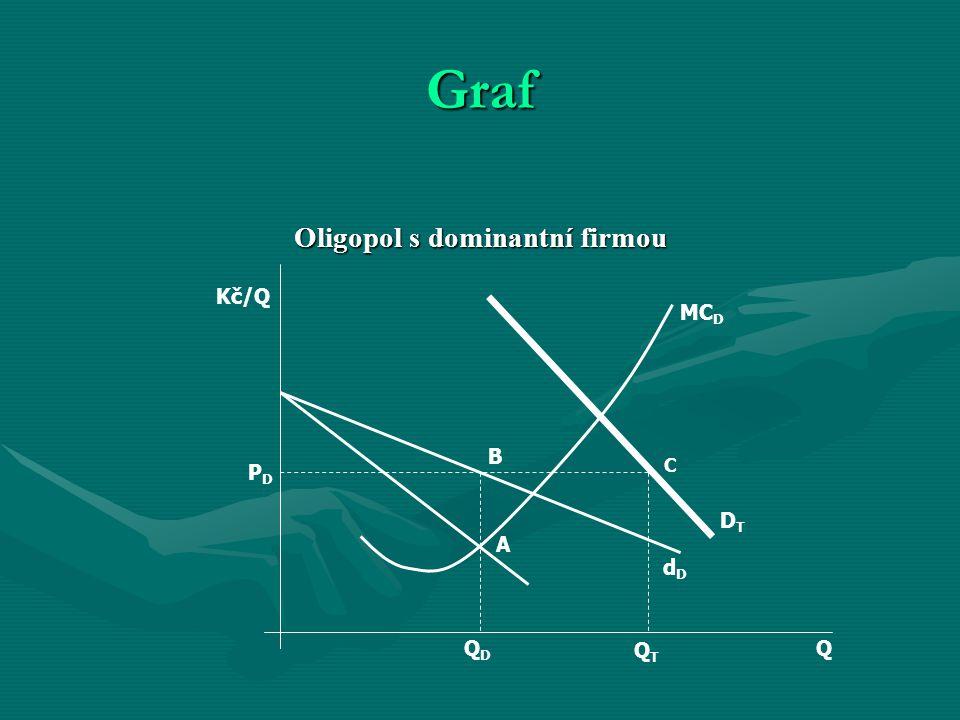 Graf Oligopol s dominantní firmou Q Kč/Q QDQD QTQT PDPD B A C DTDT dDdD MC D