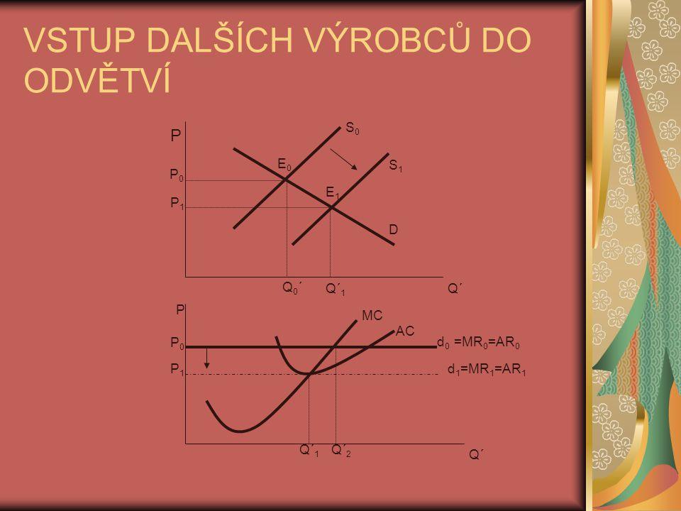 VSTUP DALŠÍCH VÝROBCŮ DO ODVĚTVÍ P P0P0 P1P1 Q´ Q0´Q0´ Q´ 1 S1S1 S0S0 E1E1 E0E0 D MC AC d 0 =MR 0 =AR 0 P P0P0 P1P1 Q´ Q´ 1 Q´ 2 d 1 =MR 1 =AR 1