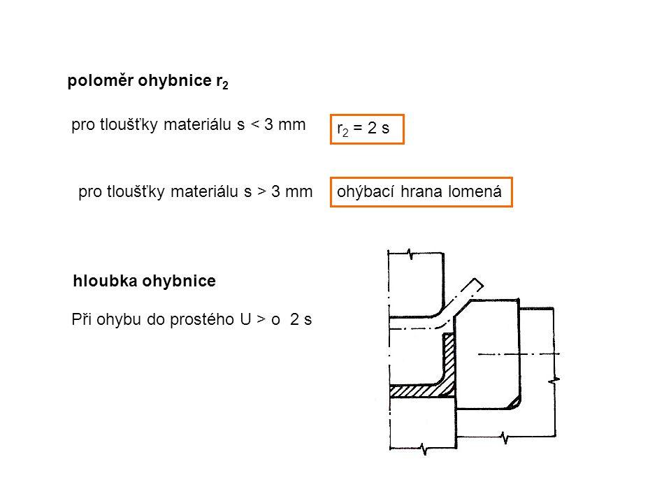 poloměr ohybnice r 2 pro tloušťky materiálu s < 3 mm r 2 = 2 s pro tloušťky materiálu s > 3 mm ohýbací hrana lomená hloubka ohybnice Při ohybu do pros