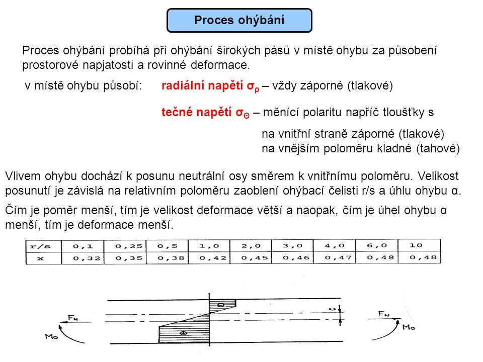 Proces ohýbání Proces ohýbání probíhá při ohýbání širokých pásů v místě ohybu za působení prostorové napjatosti a rovinné deformace. v místě ohybu půs