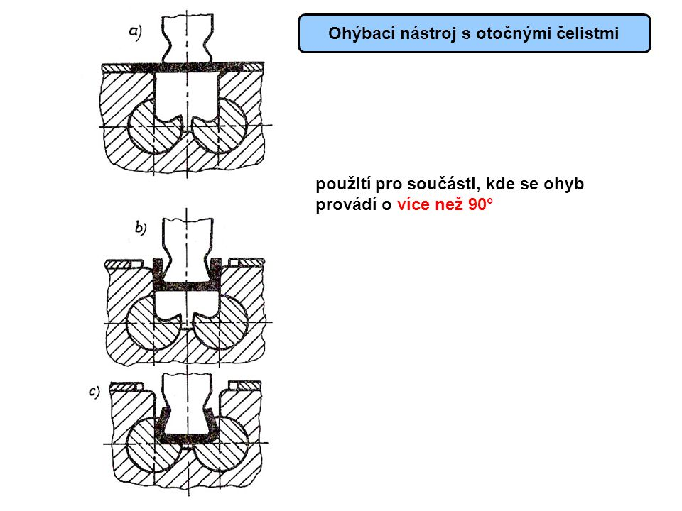 Ohýbací nástroj s otočnými čelistmi použití pro součásti, kde se ohyb provádí o více než 90°