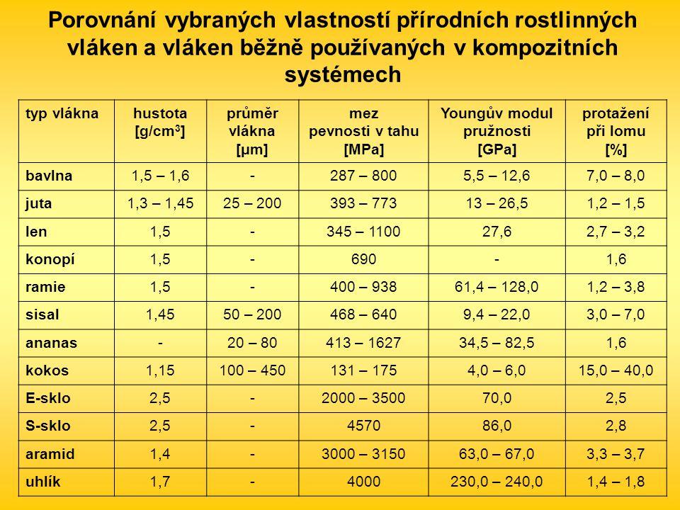 typ vláknahustota [g/cm 3 ] průměr vlákna [μm] mez pevnosti v tahu [MPa] Youngův modul pružnosti [GPa] protažení při lomu [%] bavlna1,5 – 1,6-287 – 8005,5 – 12,67,0 – 8,0 juta1,3 – 1,4525 – 200393 – 77313 – 26,51,2 – 1,5 len1,5-345 – 110027,62,7 – 3,2 konopí1,5-690-1,6 ramie1,5-400 – 93861,4 – 128,01,2 – 3,8 sisal1,4550 – 200468 – 6409,4 – 22,03,0 – 7,0 ananas-20 – 80413 – 162734,5 – 82,51,6 kokos1,15100 – 450131 – 1754,0 – 6,015,0 – 40,0 E-sklo2,5-2000 – 350070,02,5 S-sklo2,5-457086,02,8 aramid1,4-3000 – 315063,0 – 67,03,3 – 3,7 uhlík1,7-4000230,0 – 240,01,4 – 1,8 Porovnání vybraných vlastností přírodních rostlinných vláken a vláken běžně používaných v kompozitních systémech