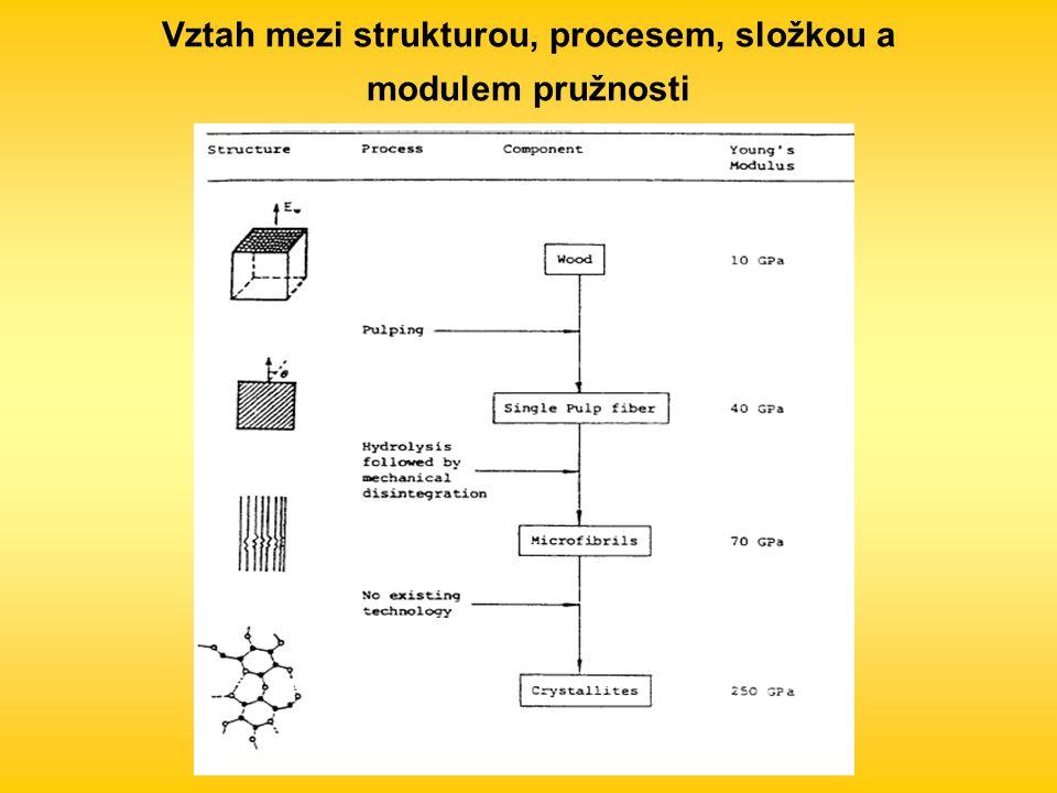 Vztah mezi strukturou, procesem, složkou a modulem pružnosti