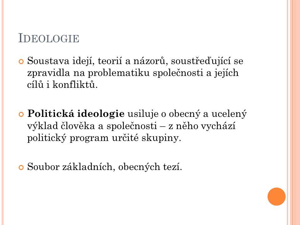 I DEOLOGIE Soustava idejí, teorií a názorů, soustřeďující se zpravidla na problematiku společnosti a jejích cílů i konfliktů. Politická ideologie usil
