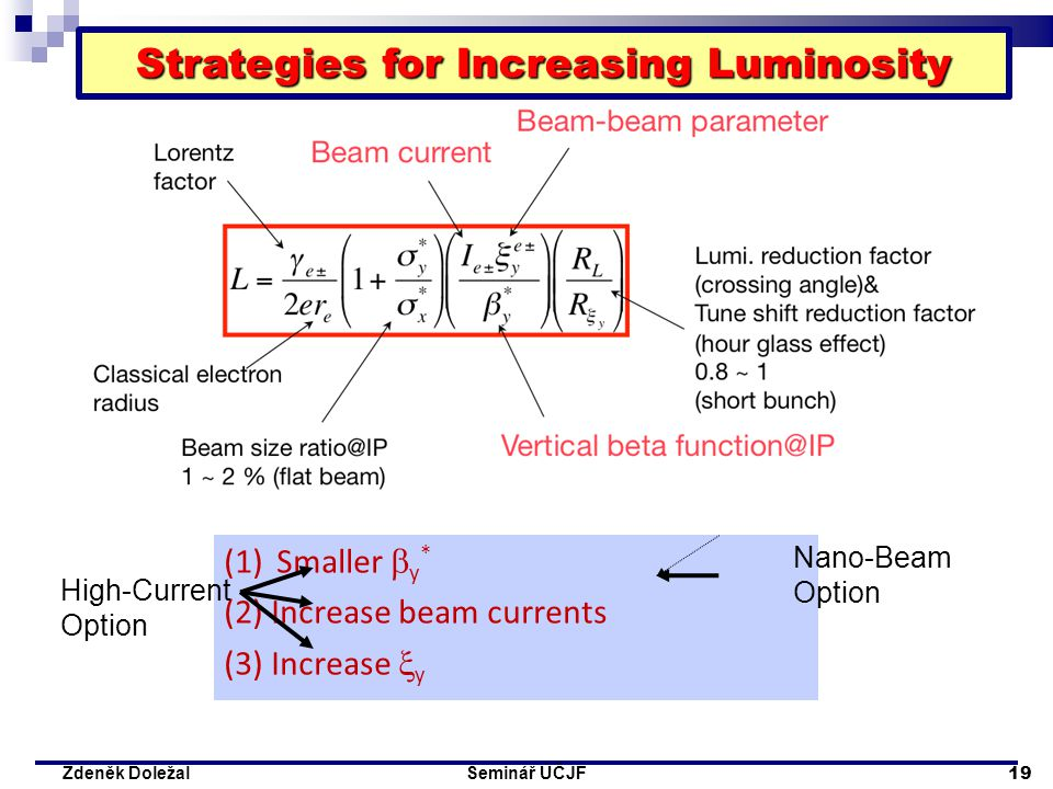 Seminář ÚČJF 19 Zdeněk Doležal (1)Smaller  y * (2) Increase beam currents (3) Increase  y High-Current Option Nano-Beam Option Strategies for Increasing Luminosity