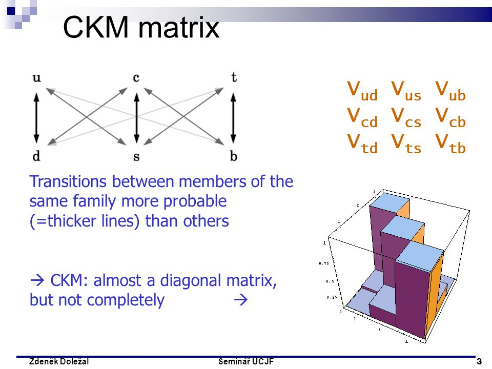 Seminář ÚČJF 3 Zdeněk Doležal CKM matrix Transitions between members of the same family more probable (=thicker lines) than others  CKM: almost a dia