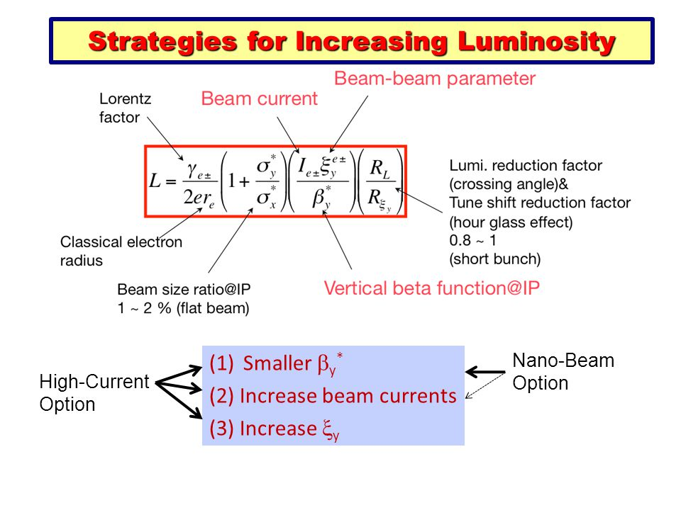 (1)Smaller  y * (2) Increase beam currents (3) Increase  y High-Current Option Nano-Beam Option Strategies for Increasing Luminosity