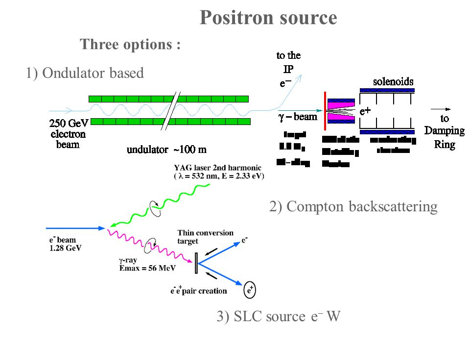 Positron source 1) Ondulator based 2) Compton backscattering Three options : 3) SLC source e  W