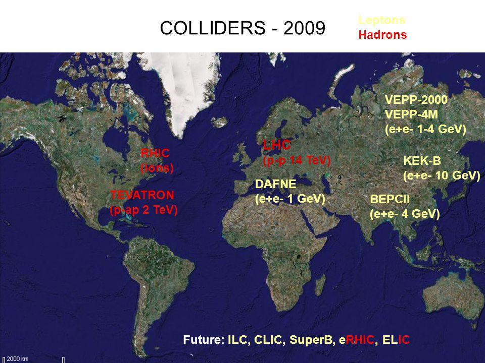 Collider energies e+ e- Hadrons e - protons