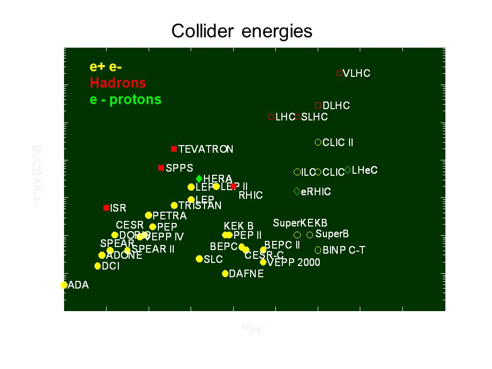 Collider energies e+ e- Hadrons e - protons