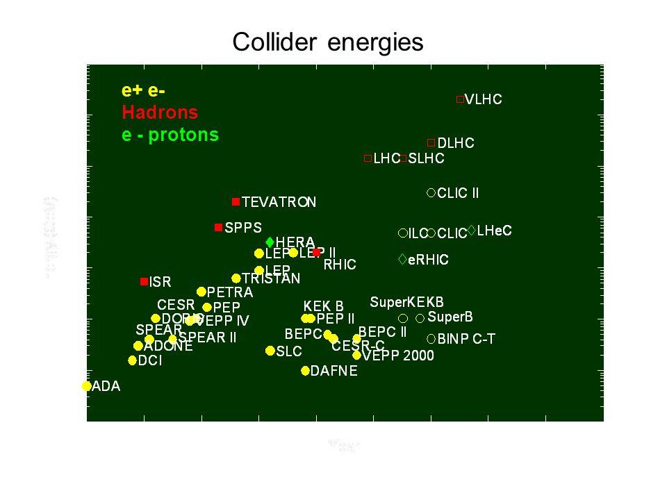 e+ e- Hadrons e - protons Collider luminosities