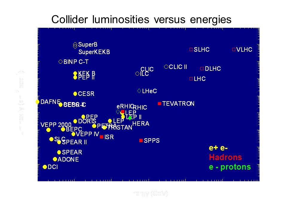EPS 2009 G.Geschonke, CERN 28 B.Barish latest news: