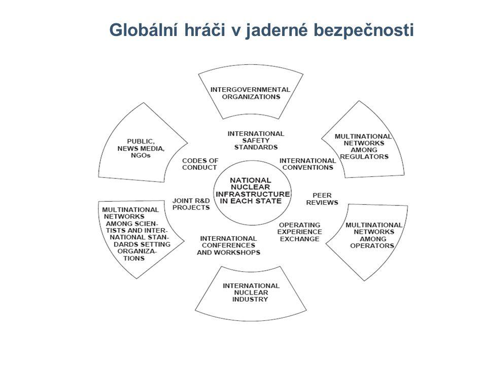 Faktory ovlivňující osud jaderné energetiky Ekonomické parametry Úroveň bezpečnosti Veřejné mínění, přístup politiků Legislativní požadavky, předvídatelnost regulace