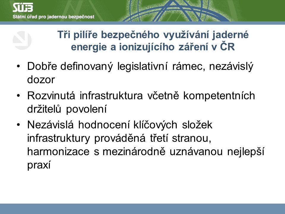 Tři pilíře bezpečného využívání jaderné energie a ionizujícího záření v ČR Dobře definovaný legislativní rámec, nezávislý dozor Rozvinutá infrastruktura včetně kompetentních držitelů povolení Nezávislá hodnocení klíčových složek infrastruktury prováděná třetí stranou, harmonizace s mezinárodně uznávanou nejlepší praxí
