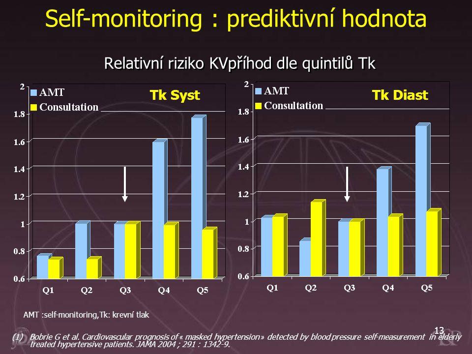 13 Relativní riziko KVpříhod dle quintilů Tk Tk SystTk Diast Self-monitoring : prediktivní hodnota (1)Bobrie G et al. Cardiovascular prognosis of « ma