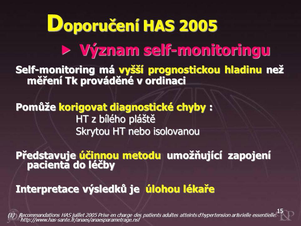 15 Self-monitoring má vyšší prognostickou hladinu než měření Tk prováděné v ordinaci Pomůže korigovat diagnostické chyby : HT z bílého pláště Skrytou