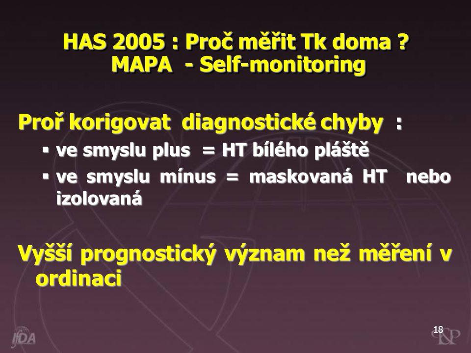18 HAS 2005 : Proč měřit Tk doma ? MAPA - Self-monitoring Proř korigovat diagnostické chyby :  ve smyslu plus = HT bílého pláště  ve smyslu mínus =