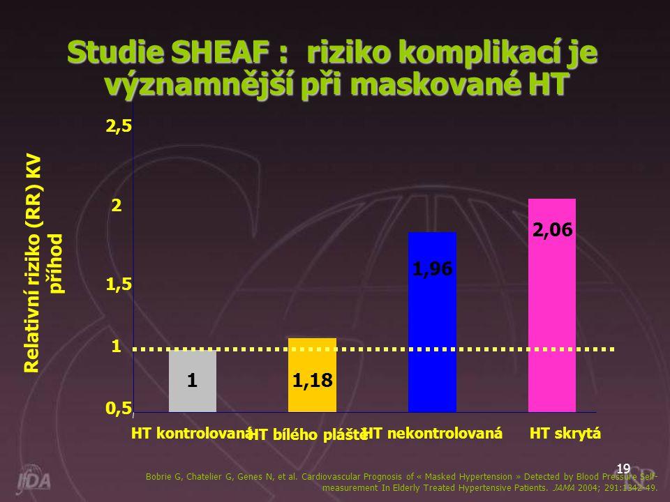 19 Studie SHEAF : riziko komplikací je významnější při maskované HT 1 0,5 1 1,5 2 2,5 HT kontrolovaná 1,18 HT bílého pláště 1,96 HT nekontrolovaná 2,0