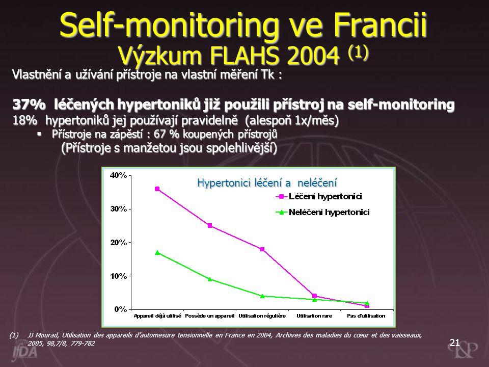 21 Vlastnění a užívání přístroje na vlastní měření Tk : 37% léčených hypertoniků již použili přístroj na self-monitoring 18% hypertoniků jej používají