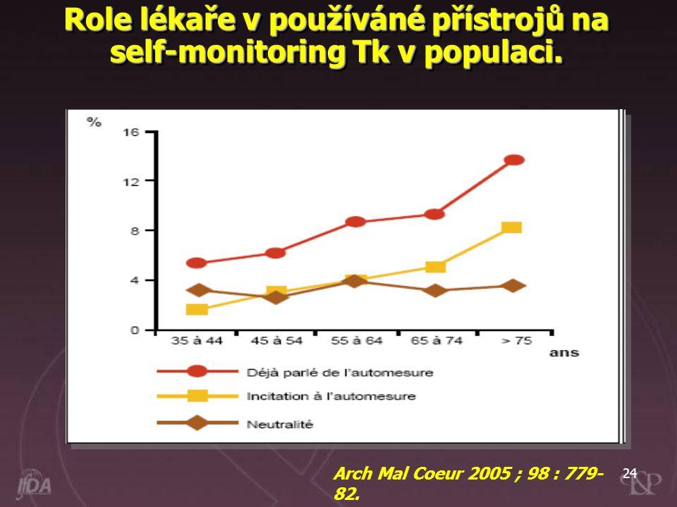 24 Role lékaře v používáné přístrojů na self-monitoring Tk v populaci. Arch Mal Coeur 2005 ; 98 : 779- 82.