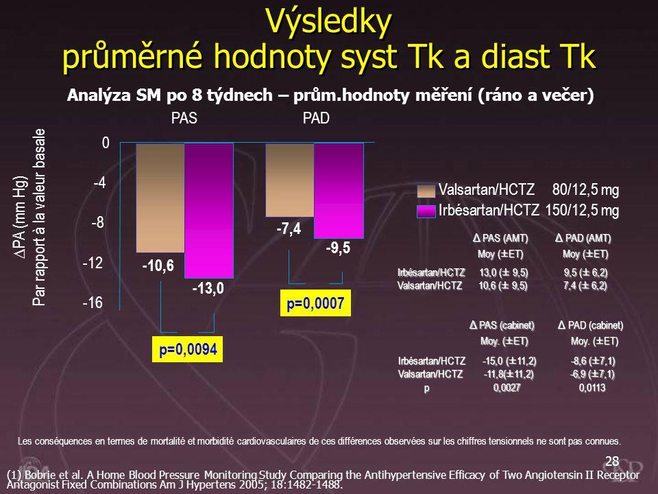 28 Výsledky průměrné hodnoty syst Tk a diast Tk Irbésartan/HCTZ150/12,5 mg Valsartan/HCTZ 80/12,5 mg Analýza SM po 8 týdnech – prům.hodnoty měření (rá