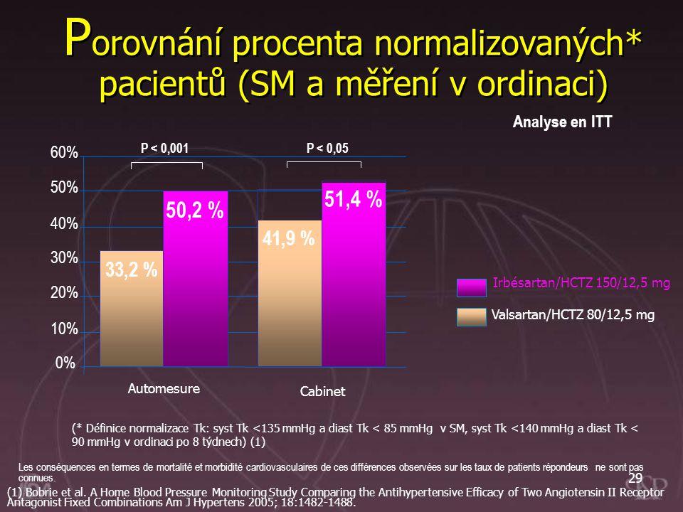 29 P orovnání procenta normalizovaných* pacientů (SM a měření v ordinaci) Les conséquences en termes de mortalité et morbidité cardiovasculaires de ce