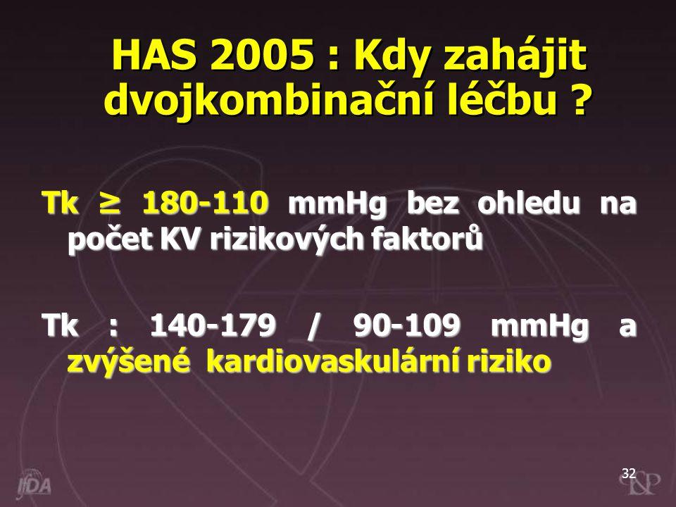 32 HAS 2005 : Kdy zahájit dvojkombinační léčbu ? Tk ≥ 180-110 mmHg bez ohledu na počet KV rizikových faktorů Tk : 140-179 / 90-109 mmHg a zvýšené kard