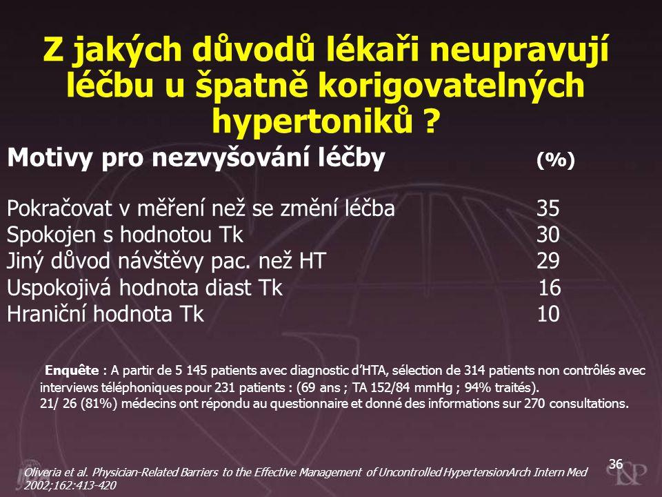 36 Z jakých důvodů lékaři neupravují léčbu u špatně korigovatelných hypertoniků ? Motivy pro nezvyšování léčby (%) Pokračovat v měření než se změní lé