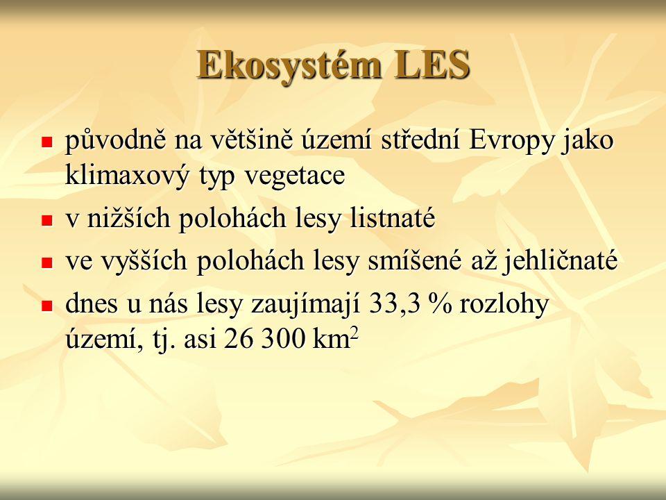 Ekosystém LES původně na většině území střední Evropy jako klimaxový typ vegetace původně na většině území střední Evropy jako klimaxový typ vegetace v nižších polohách lesy listnaté v nižších polohách lesy listnaté ve vyšších polohách lesy smíšené až jehličnaté ve vyšších polohách lesy smíšené až jehličnaté dnes u nás lesy zaujímají 33,3 % rozlohy území, tj.