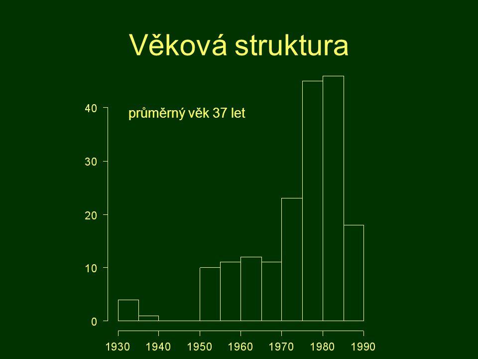 Věková struktura průměrný věk 37 let
