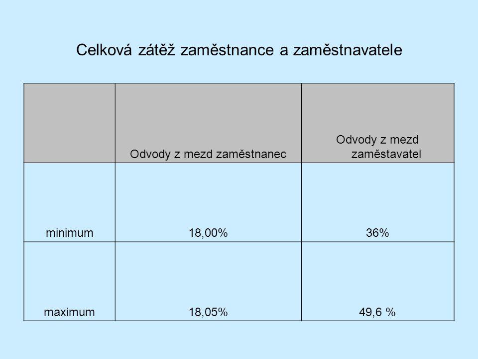 Celková zátěž zaměstnance a zaměstnavatele Odvody z mezd zaměstnanec Odvody z mezd zaměstavatel minimum18,00%36% maximum18,05%49,6 %