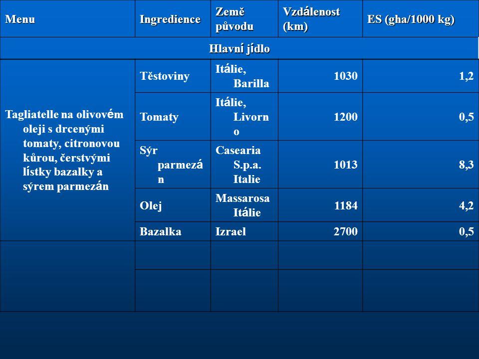 MenuIngredience Země původu Vzd á lenost (km) ES (gha/1000 kg) Hlavn í j í dlo Tagliatelle na olivov é m oleji s drcenými tomaty, citronovou kůrou, če