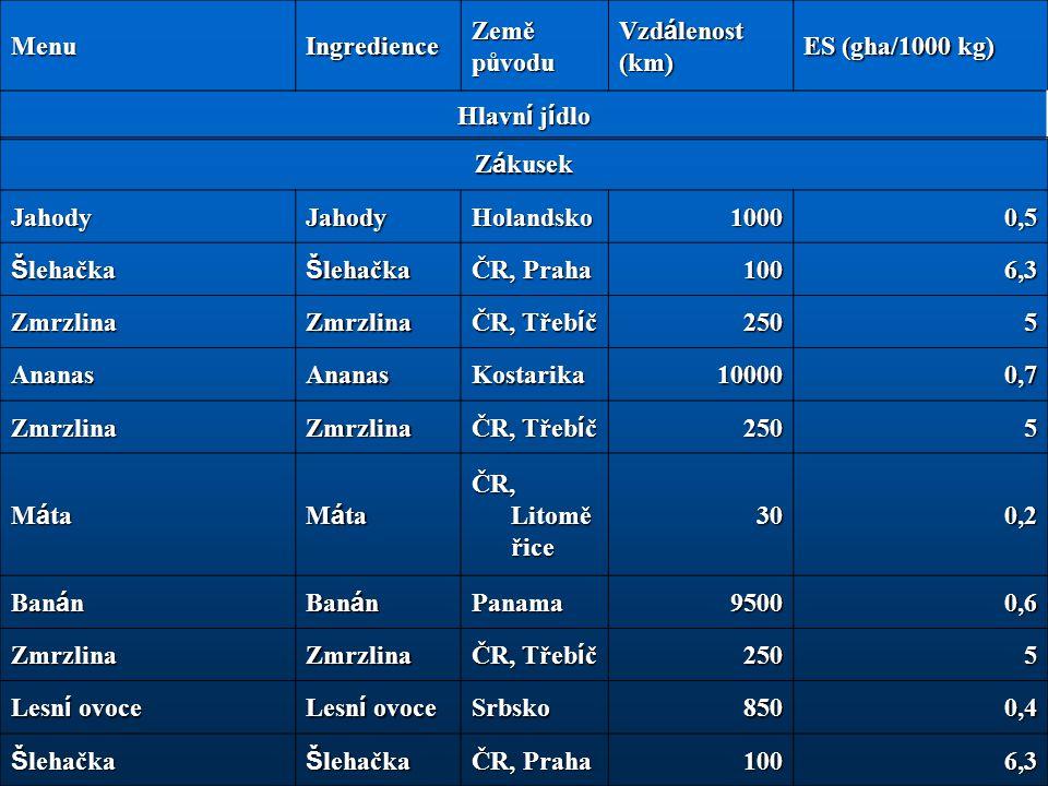 MenuIngredience Země původu Vzd á lenost (km) ES (gha/1000 kg) Hlavn í j í dlo Z á kusek JahodyJahodyHolandsko10000,5 Š lehačka ČR, Praha 1006,3 Zmrzl