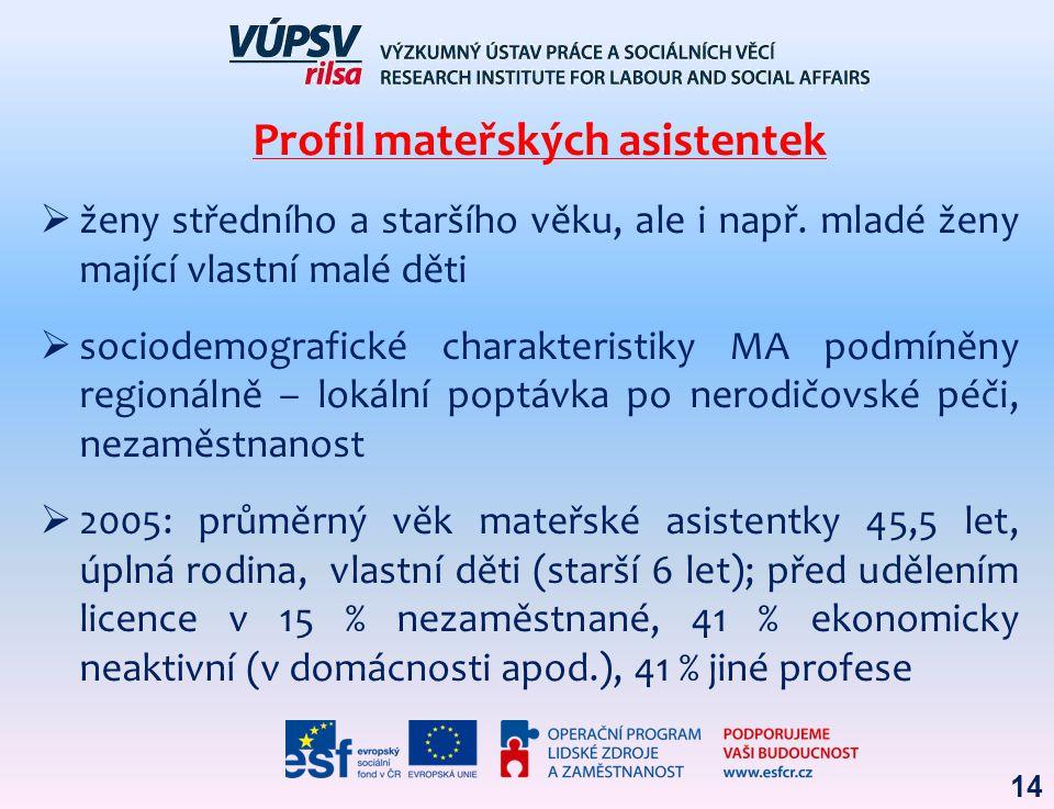  ženy středního a staršího věku, ale i např. mladé ženy mající vlastní malé děti  sociodemografické charakteristiky MA podmíněny regionálně – lokáln