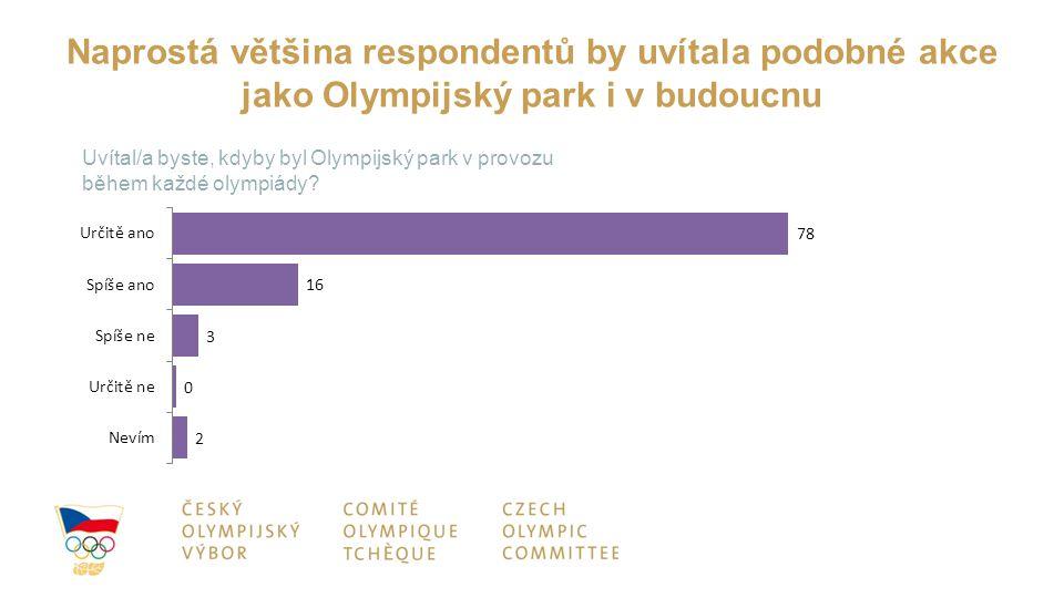 Naprostá většina respondentů by uvítala podobné akce jako Olympijský park i v budoucnu Uvítal/a byste, kdyby byl Olympijský park v provozu během každé
