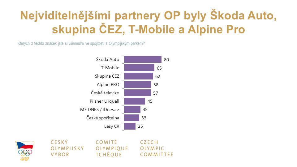 Nejviditelnějšími partnery OP byly Škoda Auto, skupina ČEZ, T-Mobile a Alpine Pro