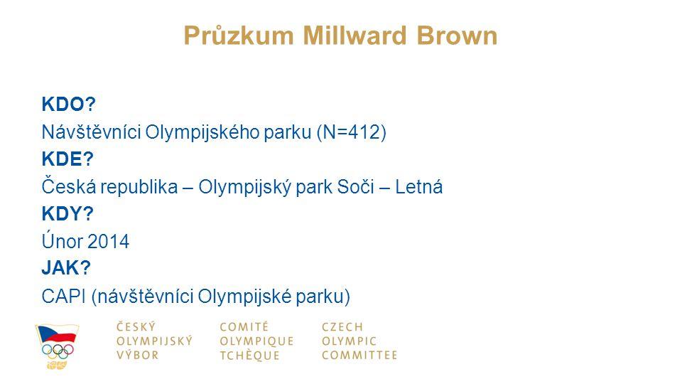 Průzkum Millward Brown KDO? Návštěvníci Olympijského parku (N=412) KDE? Česká republika – Olympijský park Soči – Letná KDY? Únor 2014 JAK? CAPI (návšt