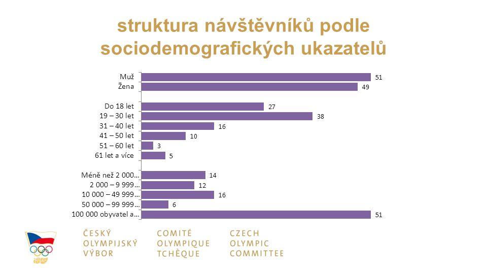 struktura návštěvníků podle sociodemografických ukazatelů