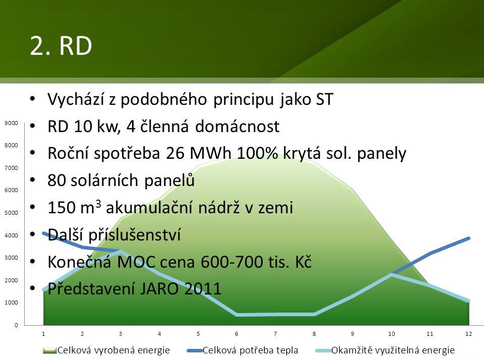 2. RD Vychází z podobného principu jako ST RD 10 kw, 4 členná domácnost Roční spotřeba 26 MWh 100% krytá sol. panely 80 solárních panelů 150 m 3 akumu