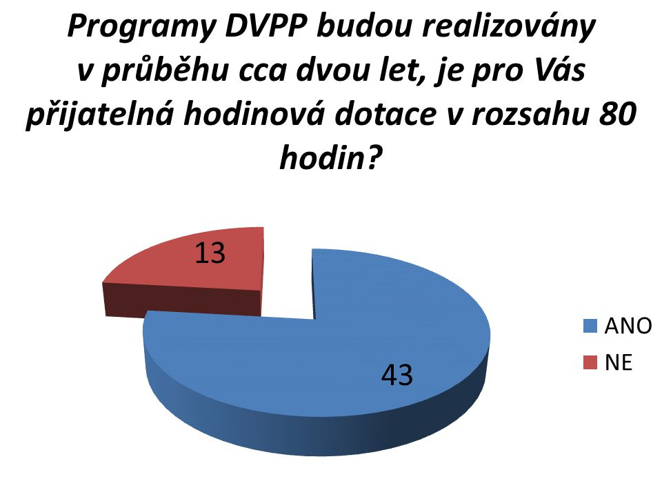Programy DVPP budou realizovány v průběhu cca dvou let, je pro Vás přijatelná hodinová dotace v rozsahu 80 hodin