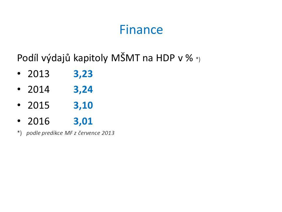 Finance Podíl výdajů kapitoly MŠMT na HDP v % *) 20133,23 20143,24 20153,10 20163,01 *) podle predikce MF z července 2013