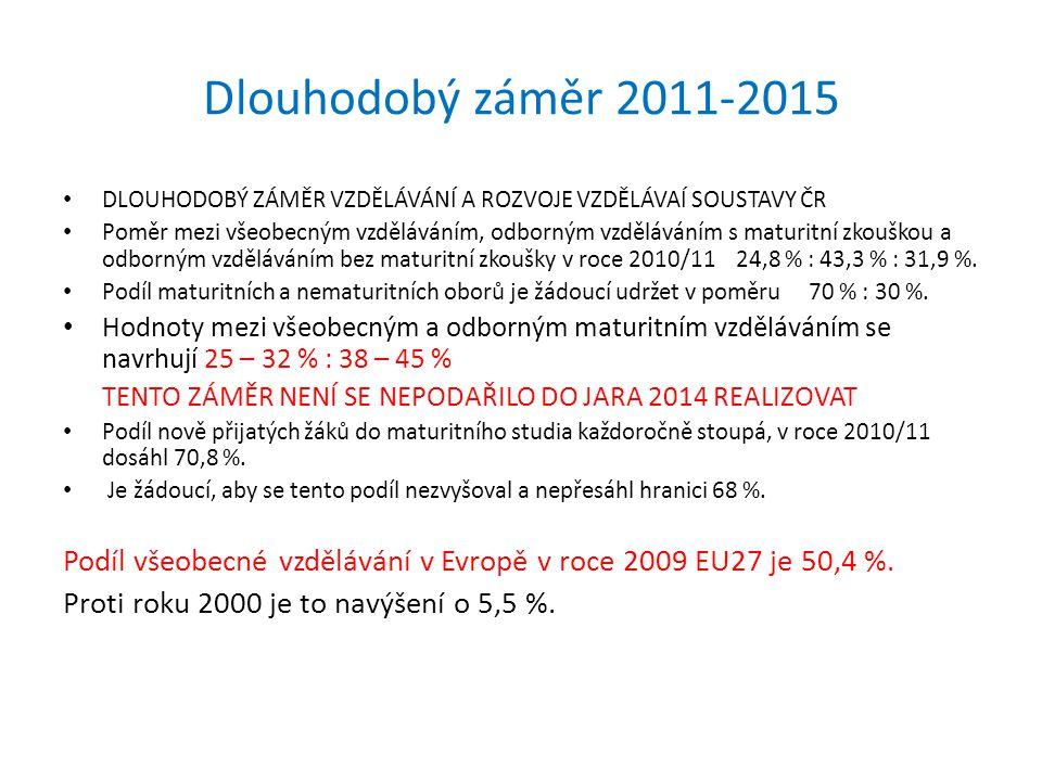 Dlouhodobý záměr 2011-2015 DLOUHODOBÝ ZÁMĚR VZDĚLÁVÁNÍ A ROZVOJE VZDĚLÁVAÍ SOUSTAVY ČR Poměr mezi všeobecným vzděláváním, odborným vzděláváním s matur