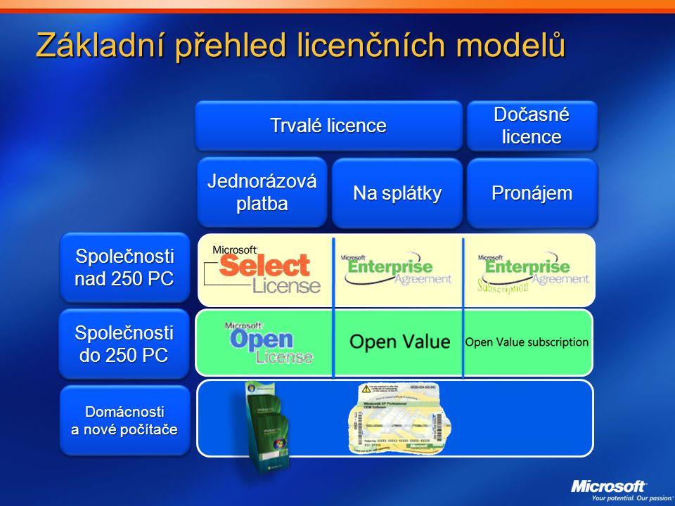 Základní přehled licenčních modelů Společnosti nad 250 PC Společnosti do 250 PC Domácnosti a nové počítače Jednorázová platba Na splátky PronájemPronájem Trvalé licence Dočasné licence