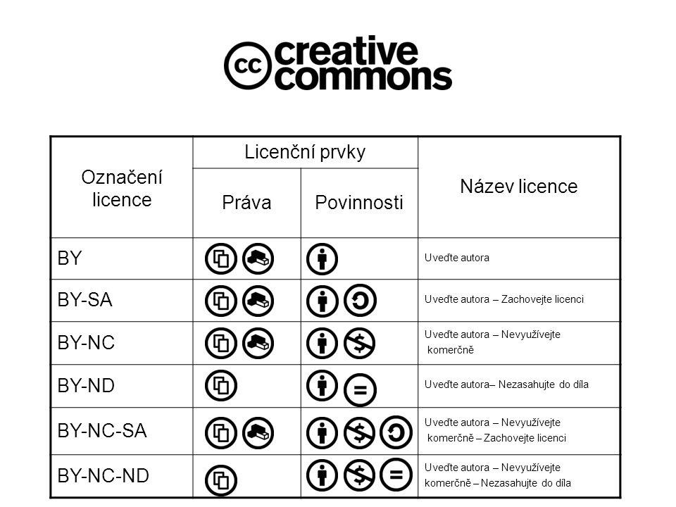 Označení licence Licenční prvky Název licence PrávaPovinnosti BY Uveďte autora BY-SA Uveďte autora – Zachovejte licenci BY-NC Uveďte autora – Nevyužívejte komerčně BY-ND Uveďte autora– Nezasahujte do díla BY-NC-SA Uveďte autora – Nevyužívejte komerčně – Zachovejte licenci BY-NC-ND Uveďte autora – Nevyužívejte komerčně – Nezasahujte do díla