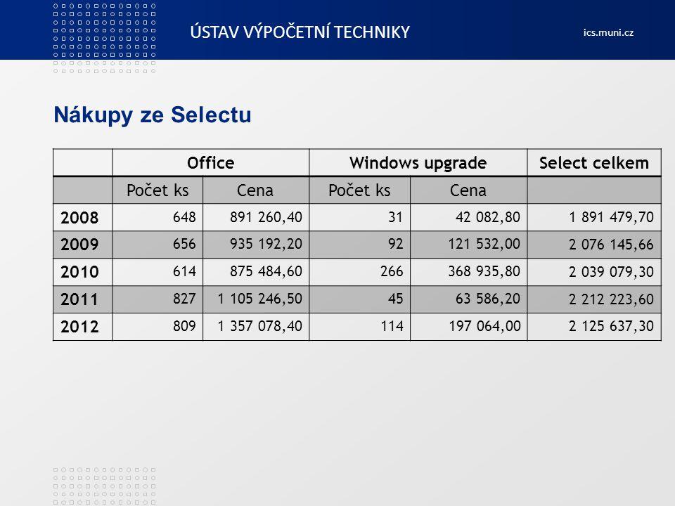 ÚSTAV VÝPOČETNÍ TECHNIKY ics.muni.cz Nákupy ze Selectu OfficeWindows upgradeSelect celkem Počet ksCenaPočet ksCena 2008 648891 260,403142 082,80 1 891
