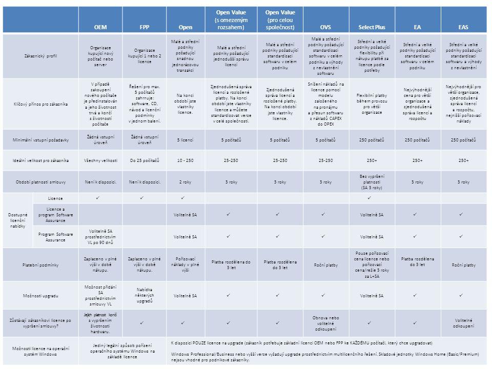 OEMFPPOpen Open Value (s omezeným rozsahem) Open Value (pro celou společnost)OVSSelect PlusEAEAS Zákaznický profil Organizace kupující nový počítač nebo server Organizace kupující 1 nebo 2 licence Malé a střední podniky požadující snadnou jednorázovou transakci Malé a střední podniky požadující jednodušší správu licencí Malé a střední podniky požadující standardizaci softwaru v celém podniku Malé a střední podniky požadující standardizaci softwaru v celém podniku a výhody z nevlastnění softwaru Střední a velké podniky požadující flexibilitu při nákupu platbě za licence podle potřeby Střední a velké podniky požadující standardizaci softwaru v celém podniku Střední a velké podniky požadující standardizaci softwaru a výhody z nevlastnění Klíčový přínos pro zákazníka V případě zakoupení nového počítače je předinstalován a jeho životnost trvá a končí s životností počítače Řešení pro max.