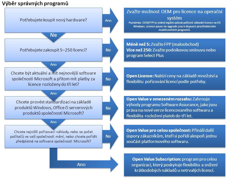 Výběr správných programů Ano Zvažte možnost OEM pro licence na operační systém Poznámka: OEM/FPP je jediný legální způsob pořízení základní licence na OS Windows.