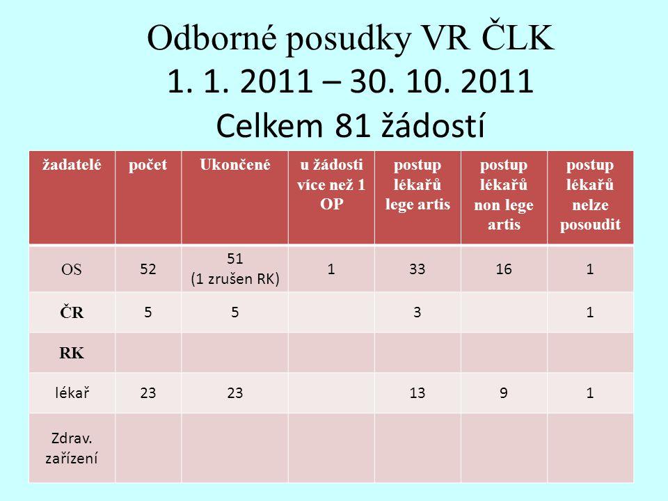 Odborné posudky VR ČLK 1. 1. 2011 – 30. 10. 2011 Celkem 81 žádostí žadatelépočetUkončenéu žádosti více než 1 OP postup lékařů lege artis postup lékařů